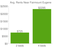 Graph of average rent prices for Fairmount Eugene