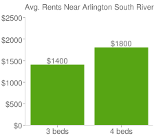Graph of average rent prices for Arlington South Riverside