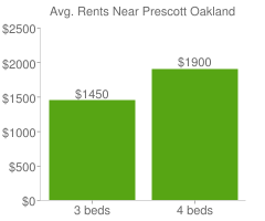 Graph of average rent prices for Prescott Oakland