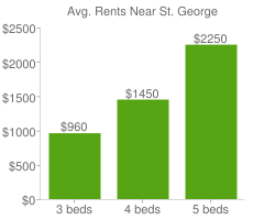 Graph of average rent prices for St. George
