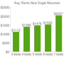 Graph of average rent prices for Eagle Mountain