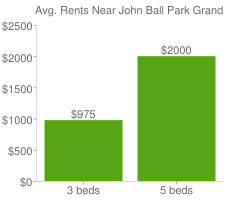 Graph of average rent prices for John Ball Park Grand Rapids