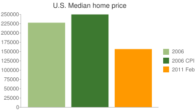 U.S. Median home price