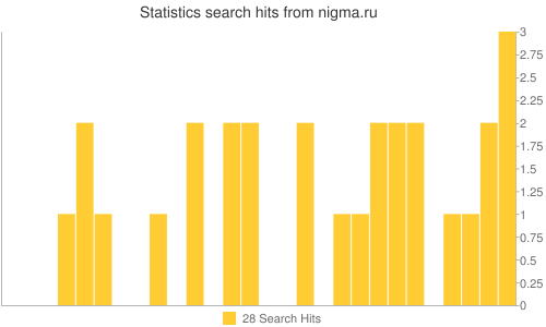 Statistics search hits from nigma.ru