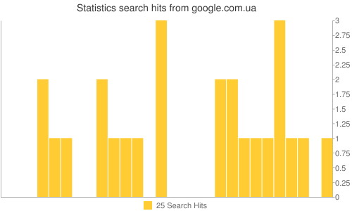 Statistics search hits from google.com.ua