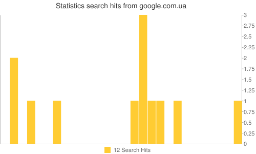 Statistics search hits from google.com.ua