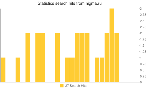 Statistics search hits from nigma.ru