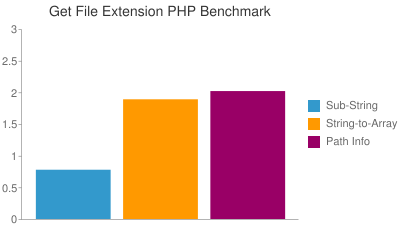 Get File Extension PHP Benchmark