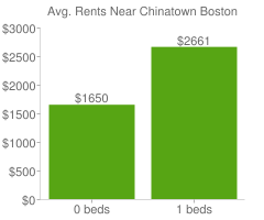 Graph of average rent prices for Chinatown Boston