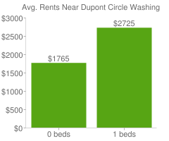 Graph of average rent prices for Dupont Circle Washington D.C.