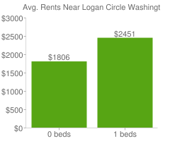 Graph of average rent prices for Logan Circle Washington D.C.