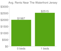 Graph of average rent prices for The Waterfront Jersey City
