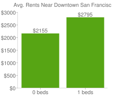 Graph of average rent prices for Downtown San Francisco