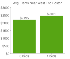 Graph of average rent prices for West End Boston