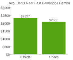Graph of average rent prices for East Cambridge Cambridge