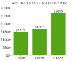 Graph of average rent prices for Business District Irvine