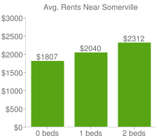 Graph of average rent prices for Somerville