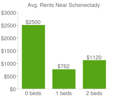 Graph of average rent prices for Schenectady