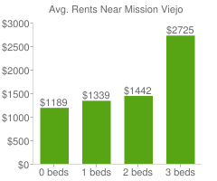 Graph of average rent prices for Mission Viejo