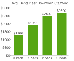 Graph of average rent prices for Downtown Stamford