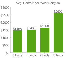 Graph of average rent prices for West Babylon