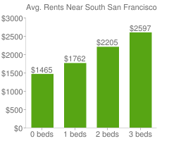 Graph of average rent prices for South San Francisco