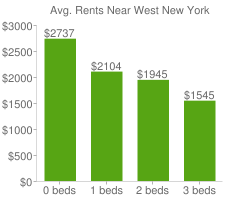 Graph of average rent prices for West New York