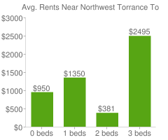 Graph of average rent prices for Northwest Torrance Torrance