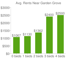 Graph of average rent prices for Garden Grove