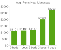 Graph of average rent prices for Manassas