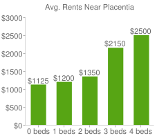 Graph of average rent prices for Placentia