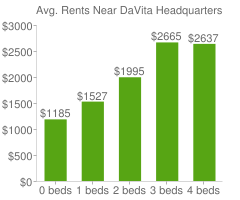 Graph of average rent prices for DaVita Headquarters