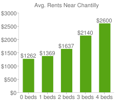 Graph of average rent prices for Chantilly