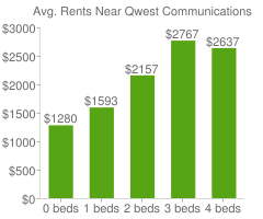Graph of average rent prices for Qwest Communications Headquarters