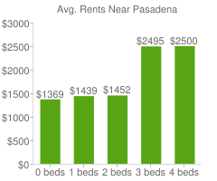 Graph of average rent prices for Pasadena