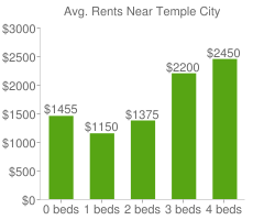Graph of average rent prices for Temple City