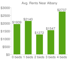 Graph of average rent prices for Albany