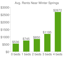 Graph of average rent prices for Winter Springs