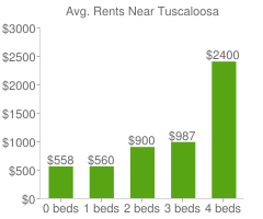 Graph of average rent prices for Tuscaloosa