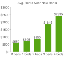 Graph of average rent prices for New Berlin