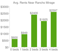 Graph of average rent prices for Rancho Mirage