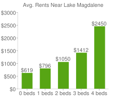 Graph of average rent prices for Lake Magdalene