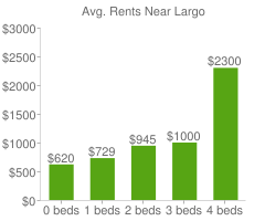 Graph of average rent prices for Largo