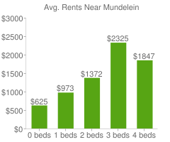 Graph of average rent prices for Mundelein