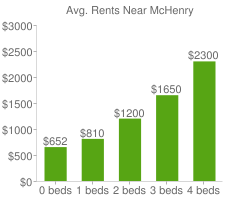 Graph of average rent prices for McHenry