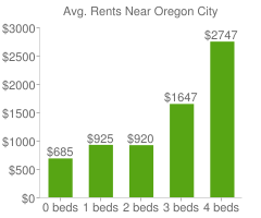 Graph of average rent prices for Oregon City