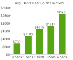 Graph of average rent prices for South Plainfield