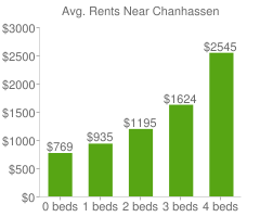 Graph of average rent prices for Chanhassen