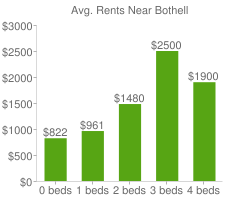 Graph of average rent prices for Bothell