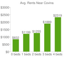 Graph of average rent prices for Covina